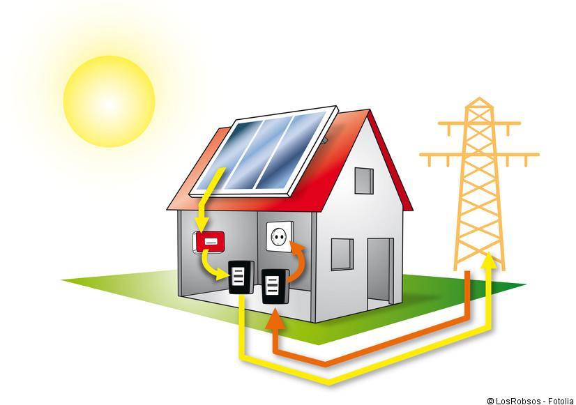 Photovoltaik Funktion Leicht Verstandlich Erklarung