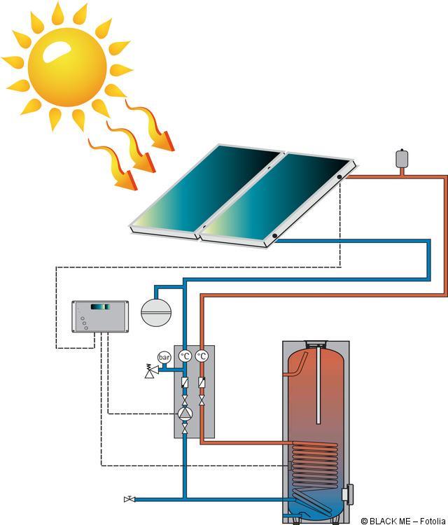 solarthermie heizung kosten auslegung funktion. Black Bedroom Furniture Sets. Home Design Ideas