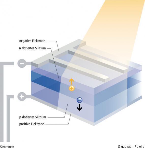 solarzelle funktion aufbau solarzellen preise vergleichen. Black Bedroom Furniture Sets. Home Design Ideas