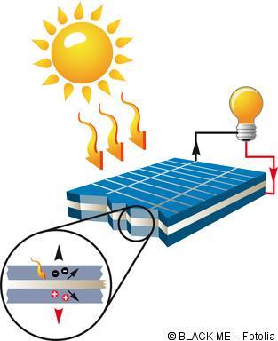 solarmodule tipps zur auswahl der passenden solarmodule. Black Bedroom Furniture Sets. Home Design Ideas
