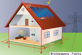 Schema Photovoltaik Blitzschutz