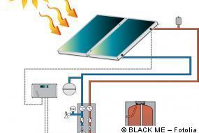 solarthermieanlage kosten f rderung wirtschaftlichkeit. Black Bedroom Furniture Sets. Home Design Ideas