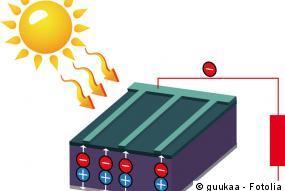 Funktionsweise der Solarzelle